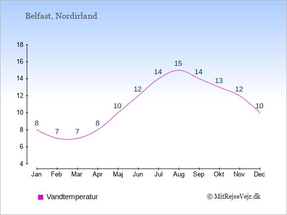 Vandtemperatur i Nordirland Badevandstemperatur: Januar 8. Februar 7. Marts 7. April 8. Maj 10. Juni 12. Juli 14. August 15. September 14. Oktober 13. November 12. December 10.