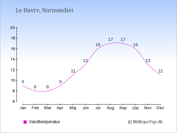 Vandtemperatur i  Le Havre. Badevandstemperatur: Januar:9. Februar:8. Marts:8. April:9. Maj:11. Juni:13. Juli:16. August:17. September:17. Oktober:16. November:13. December:11.