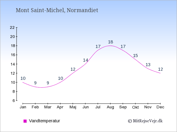 Vandtemperatur i  Mont Saint-Michel. Badevandstemperatur: Januar:10. Februar:9. Marts:9. April:10. Maj:12. Juni:14. Juli:17. August:18. September:17. Oktober:15. November:13. December:12.
