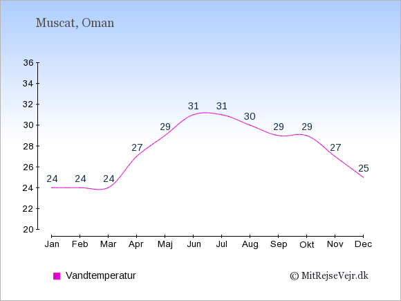 Vandtemperatur i Oman Badevandstemperatur: Januar 24. Februar 24. Marts 24. April 27. Maj 29. Juni 31. Juli 31. August 30. September 29. Oktober 29. November 27. December 25.