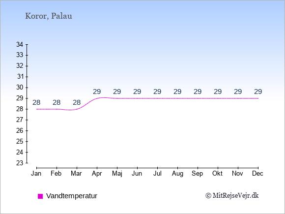 Vandtemperatur på Palau Badevandstemperatur: Januar 28. Februar 28. Marts 28. April 29. Maj 29. Juni 29. Juli 29. August 29. September 29. Oktober 29. November 29. December 29.
