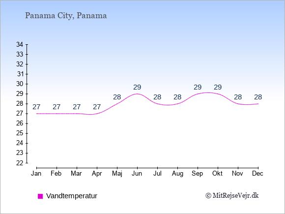 Vandtemperatur i Panama Badevandstemperatur: Januar 27. Februar 27. Marts 27. April 27. Maj 28. Juni 29. Juli 28. August 28. September 29. Oktober 29. November 28. December 28.