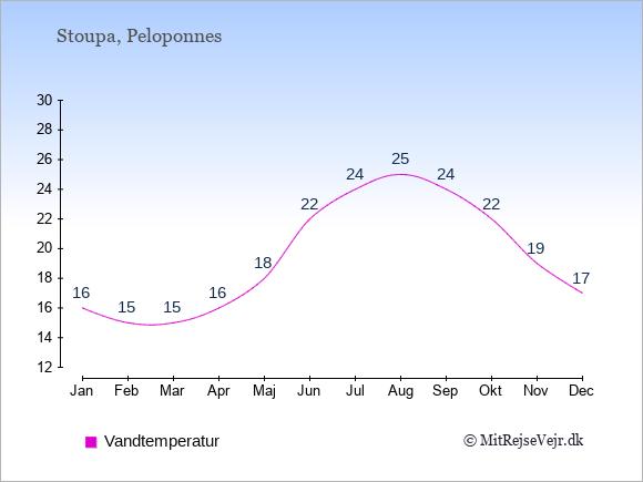Vandtemperatur i Stoupa Badevandstemperatur: Januar 16. Februar 15. Marts 15. April 16. Maj 18. Juni 22. Juli 24. August 25. September 24. Oktober 22. November 19. December 17.