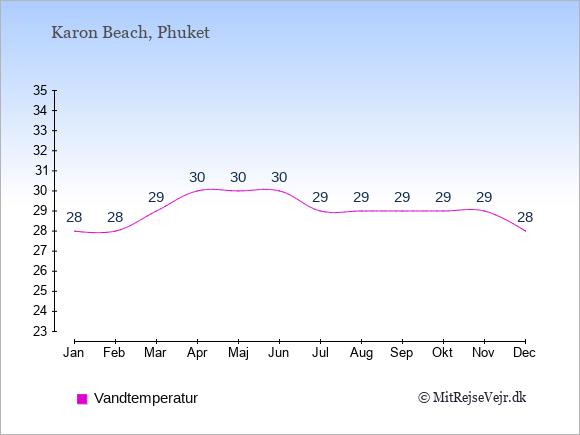 Vandtemperatur i  Karon Beach. Badevandstemperatur: Januar:28. Februar:28. Marts:29. April:30. Maj:30. Juni:30. Juli:29. August:29. September:29. Oktober:29. November:29. December:28.
