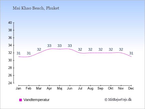Vandtemperatur i  Mai Khao Beach. Badevandstemperatur: Januar:31. Februar:31. Marts:32. April:33. Maj:33. Juni:33. Juli:32. August:32. September:32. Oktober:32. November:32. December:31.