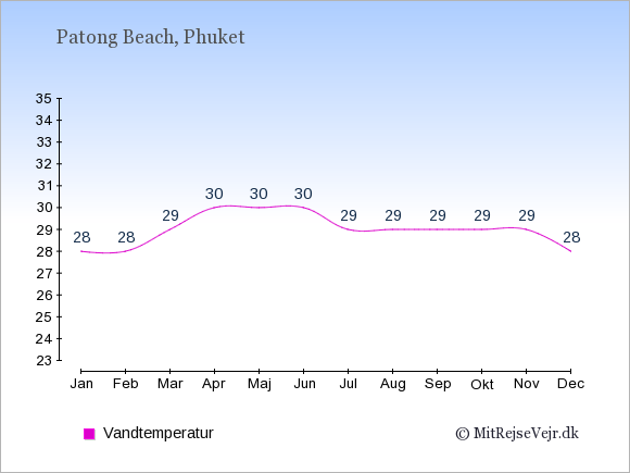 Vandtemperatur i Patong Beach Badevandstemperatur: Januar 28. Februar 28. Marts 29. April 30. Maj 30. Juni 30. Juli 29. August 29. September 29. Oktober 29. November 29. December 28.