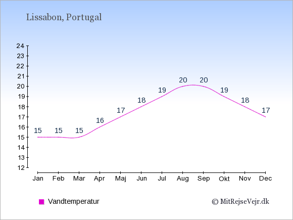 Vandtemperatur i  Lissabon. Badevandstemperatur: Januar:15. Februar:15. Marts:15. April:16. Maj:17. Juni:18. Juli:19. August:20. September:20. Oktober:19. November:18. December:17.