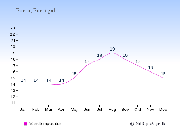 Vandtemperatur i  Porto. Badevandstemperatur: Januar:14. Februar:14. Marts:14. April:14. Maj:15. Juni:17. Juli:18. August:19. September:18. Oktober:17. November:16. December:15.
