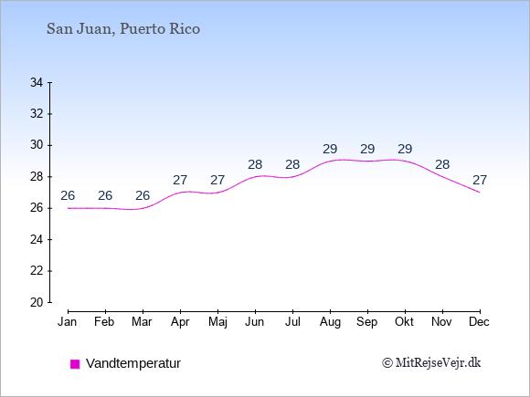 Vandtemperatur på  Puerto Rico. Badevandstemperatur.