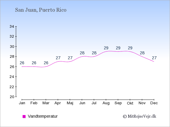 Vandtemperatur på Puerto Rico Badevandstemperatur: Januar 26. Februar 26. Marts 26. April 27. Maj 27. Juni 28. Juli 28. August 29. September 29. Oktober 29. November 28. December 27.