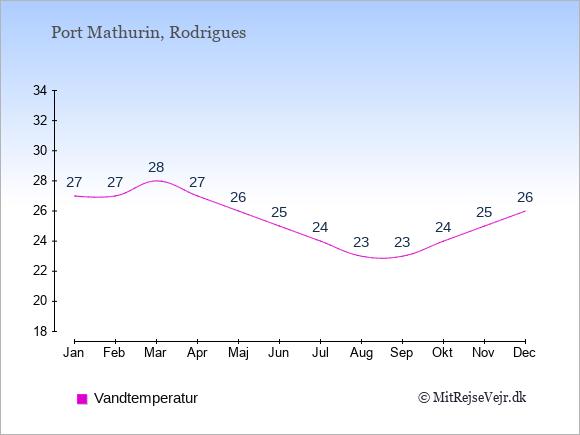 Vandtemperatur i Port Mathurin Badevandstemperatur: Januar 27. Februar 27. Marts 28. April 27. Maj 26. Juni 25. Juli 24. August 23. September 23. Oktober 24. November 25. December 26.