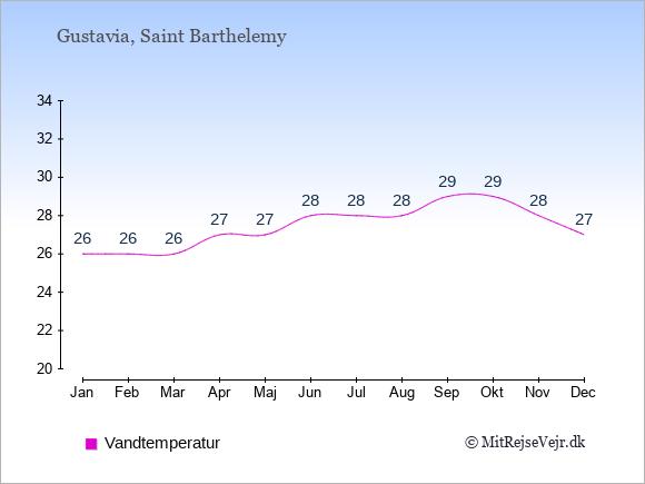 Vandtemperatur på Saint Barthelemy Badevandstemperatur: Januar 26. Februar 26. Marts 26. April 27. Maj 27. Juni 28. Juli 28. August 28. September 29. Oktober 29. November 28. December 27.