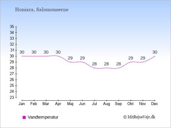 Vandtemperatur på Salomonøerne Badevandstemperatur: Januar 30. Februar 30. Marts 30. April 30. Maj 29. Juni 29. Juli 28. August 28. September 28. Oktober 29. November 29. December 30.
