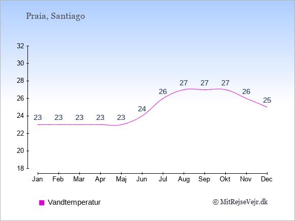 Vandtemperatur på Kap Verde Badevandstemperatur: Januar 23. Februar 23. Marts 23. April 23. Maj 23. Juni 24. Juli 26. August 27. September 27. Oktober 27. November 26. December 25.