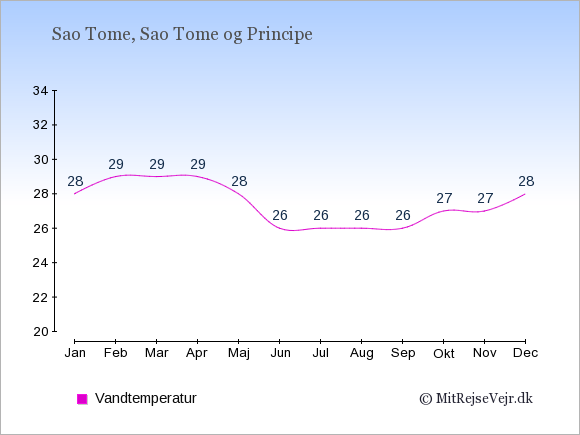 Vandtemperatur på Sao Tome og Principe Badevandstemperatur: Januar 28. Februar 29. Marts 29. April 29. Maj 28. Juni 26. Juli 26. August 26. September 26. Oktober 27. November 27. December 28.
