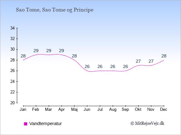 Vandtemperatur på Sao Tome og Principe Badevandstemperatur: Januar 28. Februar 29. Marts 29. April 29. Maj 28. Juni 26. Juli 26. August 26. September 26. Oktober 27. November 27. December 28.