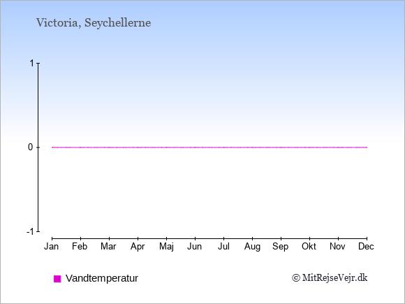 Vandtemperatur på  Seychellerne. Badevandstemperatur.
