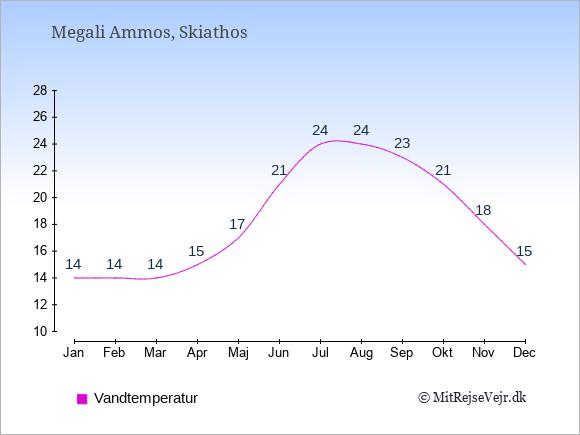 Vandtemperatur i Megali Ammos Badevandstemperatur: Januar 14. Februar 14. Marts 14. April 15. Maj 17. Juni 21. Juli 24. August 24. September 23. Oktober 21. November 18. December 15.