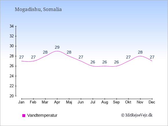 Vandtemperatur i Somalia Badevandstemperatur: Januar 27. Februar 27. Marts 28. April 29. Maj 28. Juni 27. Juli 26. August 26. September 26. Oktober 27. November 28. December 27.