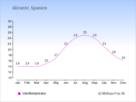Vandtemperatur i Alicante Badevandstemperatur: Januar 14. Februar 14. Marts 14. April 15. Maj 17. Juni 21. Juli 24. August 25. September 24. Oktober 21. November 18. December 16.