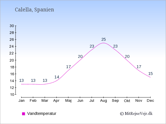 Vandtemperatur i Calella Badevandstemperatur: Januar 13. Februar 13. Marts 13. April 14. Maj 17. Juni 20. Juli 23. August 25. September 23. Oktober 20. November 17. December 15.