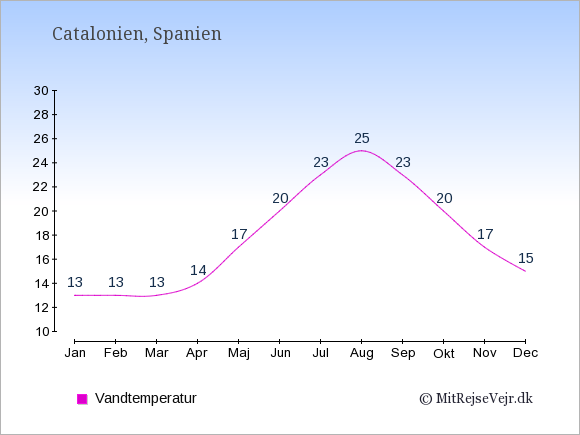 Vandtemperatur i  Catalonien. Badevandstemperatur: Januar:13. Februar:13. Marts:13. April:14. Maj:17. Juni:20. Juli:23. August:25. September:23. Oktober:20. November:17. December:15.