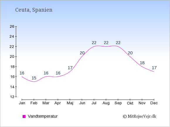 Vandtemperatur i Ceuta Badevandstemperatur: Januar 16. Februar 15. Marts 16. April 16. Maj 17. Juni 20. Juli 22. August 22. September 22. Oktober 20. November 18. December 17.