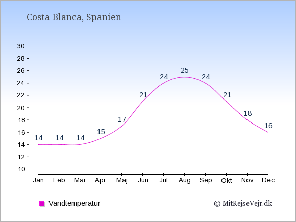 Vandtemperatur i  Costa Blanca. Badevandstemperatur: Januar:14. Februar:14. Marts:14. April:15. Maj:17. Juni:21. Juli:24. August:25. September:24. Oktober:21. November:18. December:16.