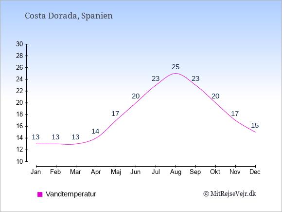 Vandtemperatur i  Costa Dorada. Badevandstemperatur: Januar:13. Februar:13. Marts:13. April:14. Maj:17. Juni:20. Juli:23. August:25. September:23. Oktober:20. November:17. December:15.