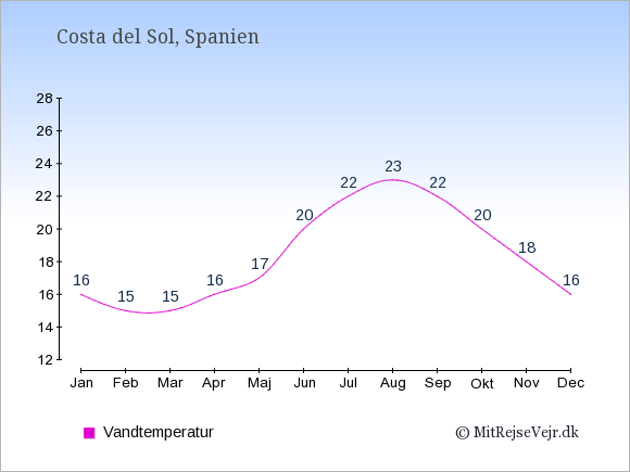 Vandtemperatur i  Costa del Sol. Badevandstemperatur: Januar:16. Februar:15. Marts:15. April:16. Maj:17. Juni:20. Juli:22. August:23. September:22. Oktober:20. November:18. December:16.