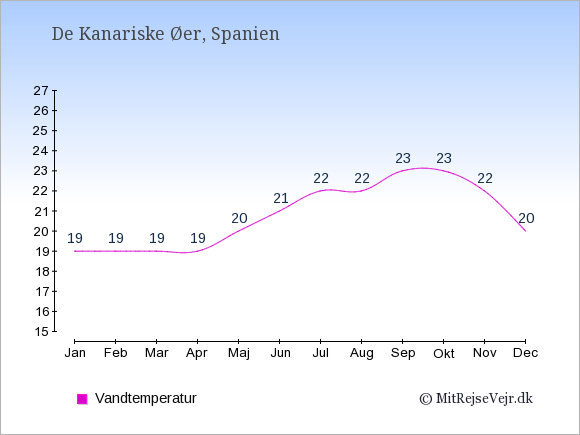 Vandtemperatur på De Kanariske Øer Badevandstemperatur: Januar 19. Februar 19. Marts 19. April 19. Maj 20. Juni 21. Juli 22. August 22. September 23. Oktober 23. November 22. December 20.