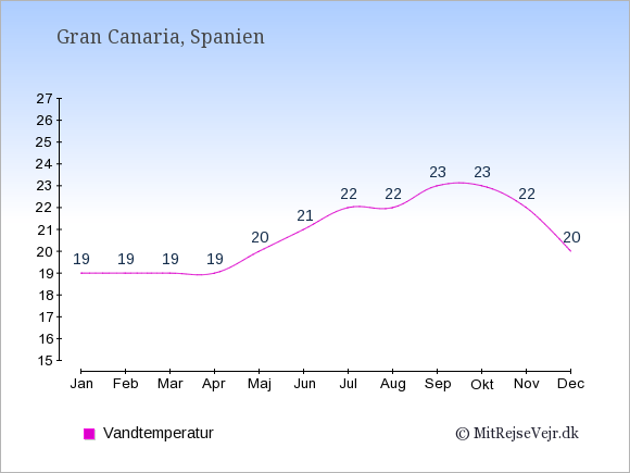 Vandtemperatur på  Gran Canaria. Badevandstemperatur: Januar:19. Februar:19. Marts:19. April:19. Maj:20. Juni:21. Juli:22. August:22. September:23. Oktober:23. November:22. December:20.