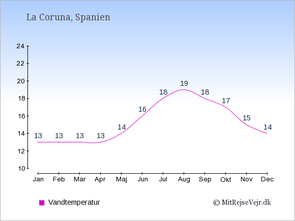 Vandtemperatur i  La Coruna. Badevandstemperatur: Januar:13. Februar:13. Marts:13. April:13. Maj:14. Juni:16. Juli:18. August:19. September:18. Oktober:17. November:15. December:14.