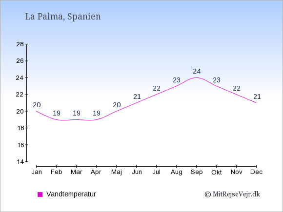 Vandtemperatur på  La Palma. Badevandstemperatur: Januar:20. Februar:19. Marts:19. April:19. Maj:20. Juni:21. Juli:22. August:23. September:24. Oktober:23. November:22. December:21.