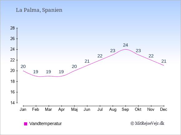 Vandtemperatur på  La Palma. Badevandstemperatur: Januar:20. Februar:19. Marts:19. April:19. Maj:20. Juni:21. Juli:22. August:23. September:24. Oktober:23. November:22. December:21.