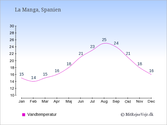 Vandtemperatur i La Manga Badevandstemperatur: Januar 15. Februar 14. Marts 15. April 16. Maj 18. Juni 21. Juli 23. August 25. September 24. Oktober 21. November 18. December 16.