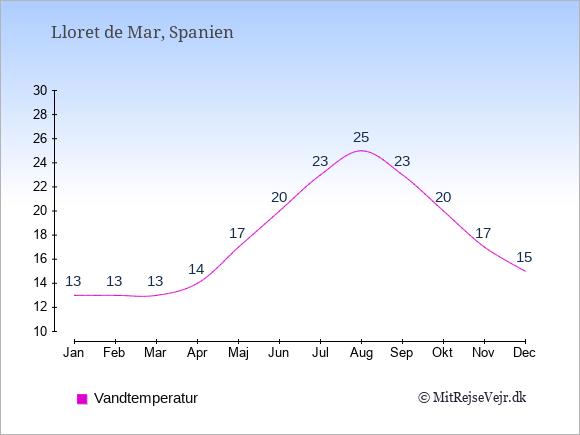 Vandtemperatur i  Lloret de Mar. Badevandstemperatur: Januar:13. Februar:13. Marts:13. April:14. Maj:17. Juni:20. Juli:23. August:25. September:23. Oktober:20. November:17. December:15.