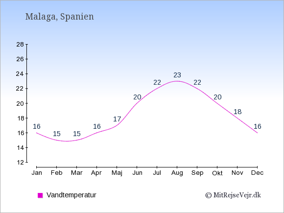 Vandtemperatur i  Malaga. Badevandstemperatur: Januar:16. Februar:15. Marts:15. April:16. Maj:17. Juni:20. Juli:22. August:23. September:22. Oktober:20. November:18. December:16.