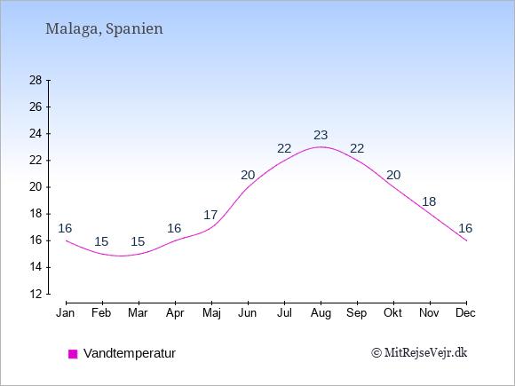 Vandtemperatur i Malaga Badevandstemperatur: Januar 16. Februar 15. Marts 15. April 16. Maj 17. Juni 20. Juli 22. August 23. September 22. Oktober 20. November 18. December 16.