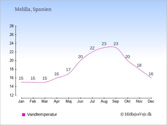 Vandtemperatur i Melilla Badevandstemperatur: Januar 15. Februar 15. Marts 15. April 16. Maj 17. Juni 20. Juli 22. August 23. September 23. Oktober 20. November 18. December 16.