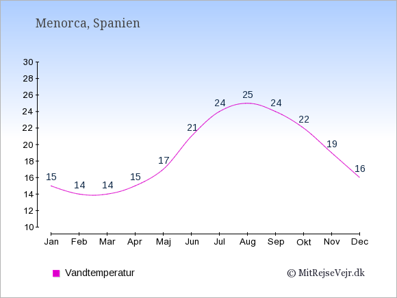 Vandtemperatur på Menorca Badevandstemperatur: Januar 15. Februar 14. Marts 14. April 15. Maj 17. Juni 21. Juli 24. August 25. September 24. Oktober 22. November 19. December 16.