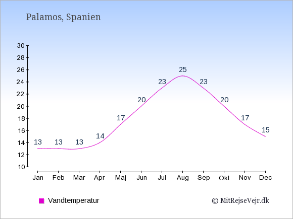 Vandtemperatur i Palamos Badevandstemperatur: Januar 13. Februar 13. Marts 13. April 14. Maj 17. Juni 20. Juli 23. August 25. September 23. Oktober 20. November 17. December 15.