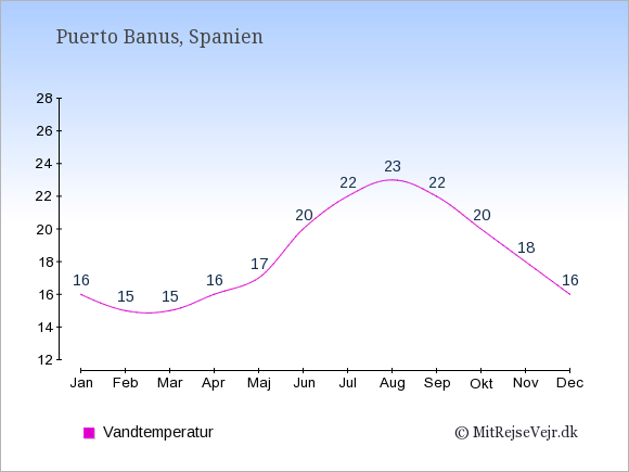 Vandtemperatur i Puerto Banus Badevandstemperatur: Januar 16. Februar 15. Marts 15. April 16. Maj 17. Juni 20. Juli 22. August 23. September 22. Oktober 20. November 18. December 16.