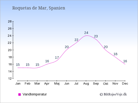 Vandtemperatur i  Roquetas de Mar. Badevandstemperatur: Januar:15. Februar:15. Marts:15. April:16. Maj:17. Juni:20. Juli:22. August:24. September:23. Oktober:20. November:18. December:16.