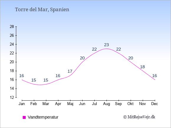 Vandtemperatur i Torre del Mar Badevandstemperatur: Januar 16. Februar 15. Marts 15. April 16. Maj 17. Juni 20. Juli 22. August 23. September 22. Oktober 20. November 18. December 16.