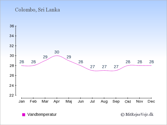 Vandtemperatur i Sri Lanka Badevandstemperatur: Januar 28. Februar 28. Marts 29. April 30. Maj 29. Juni 28. Juli 27. August 27. September 27. Oktober 28. November 28. December 28.