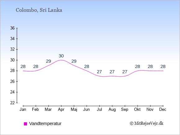 Vandtemperatur i Sri Lanka Badevandstemperatur: Januar 28. Februar 28. Marts 29. April 30. Maj 29. Juni 28. Juli 27. August 27. September 27. Oktober 28. November 28. December 28.