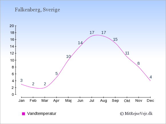 Vandtemperatur i  Falkenberg. Badevandstemperatur: Januar:3. Februar:2. Marts:2. April:5. Maj:10. Juni:14. Juli:17. August:17. September:15. Oktober:11. November:8. December:4.