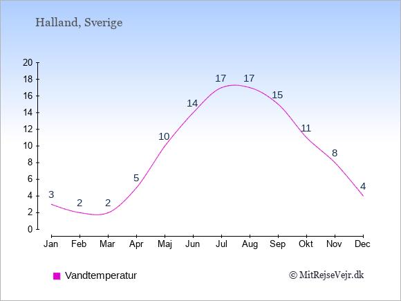 Vandtemperatur i  Halland. Badevandstemperatur: Januar:3. Februar:2. Marts:2. April:5. Maj:10. Juni:14. Juli:17. August:17. September:15. Oktober:11. November:8. December:4.