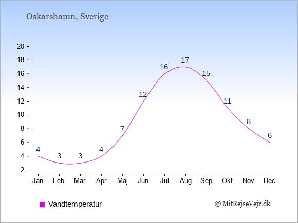Vandtemperatur i  Oskarshamn. Badevandstemperatur: Januar:4. Februar:3. Marts:3. April:4. Maj:7. Juni:12. Juli:16. August:17. September:15. Oktober:11. November:8. December:6.